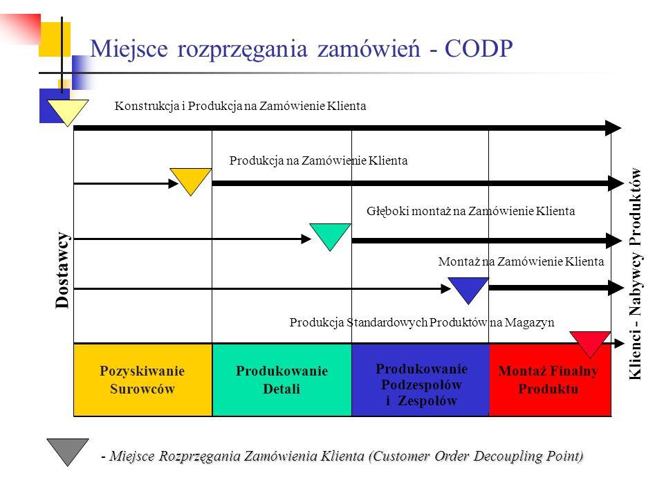 Miejsce rozprzęgania zamówień - CODP