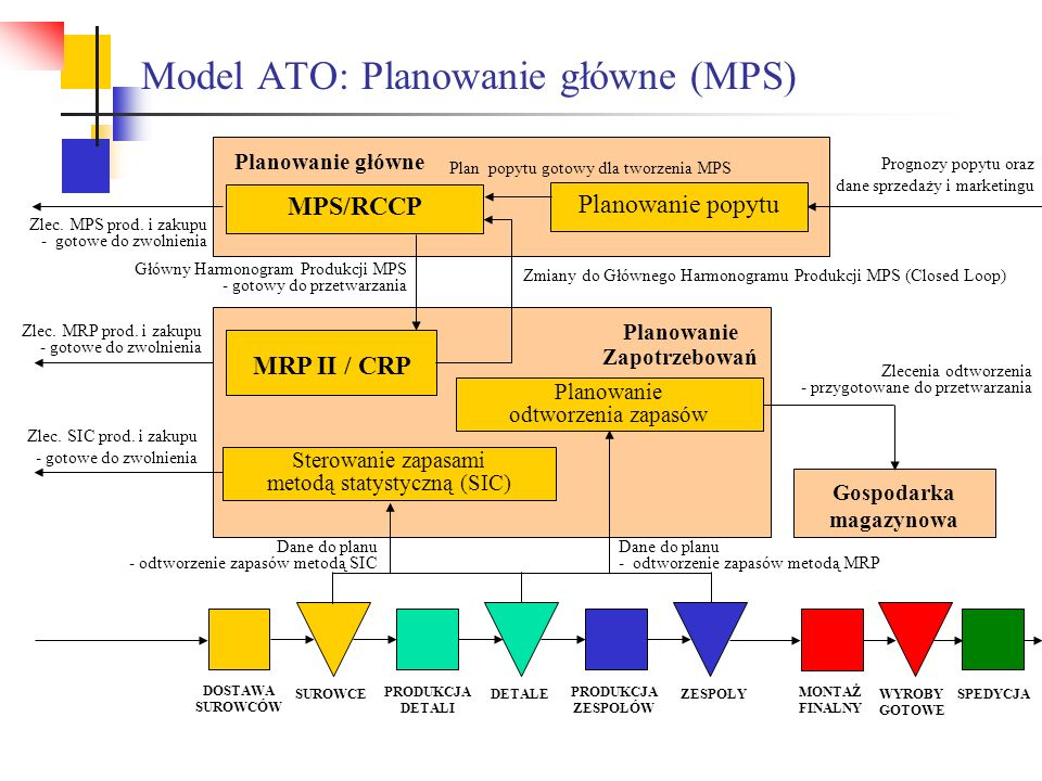 Model ATO: Planowanie główne (MPS)