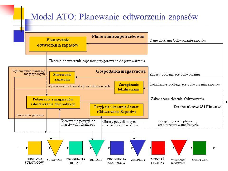 Model ATO: Planowanie odtworzenia zapasów