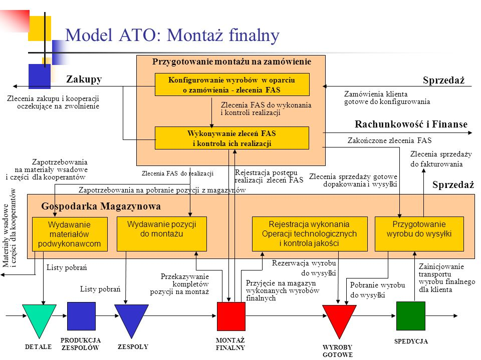 Model ATO: Montaż finalny