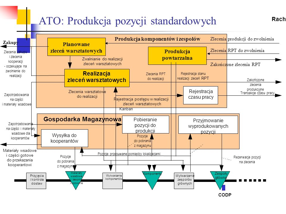 ATO: Produkcja pozycji standardowych