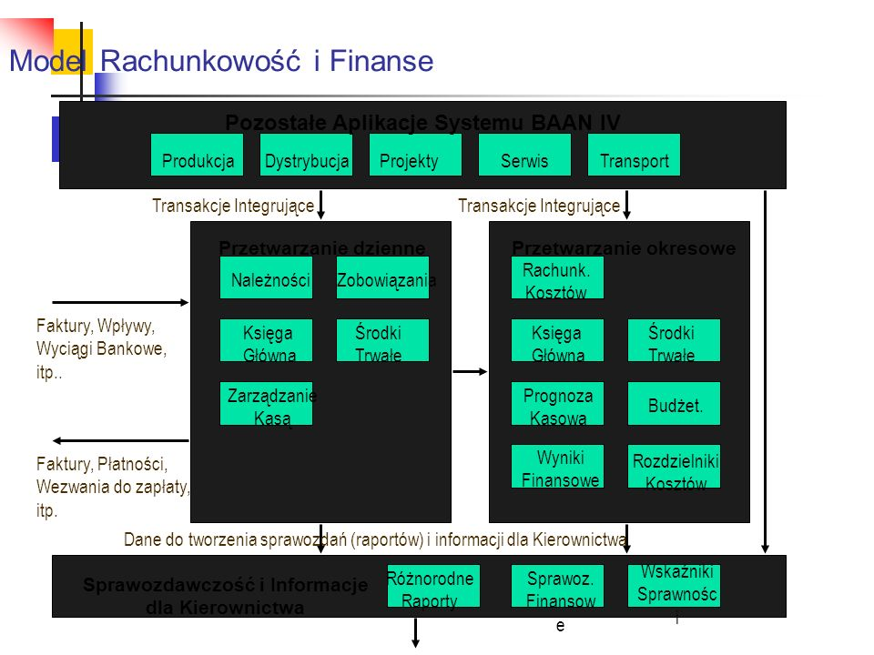 Model Rachunkowość i Finanse