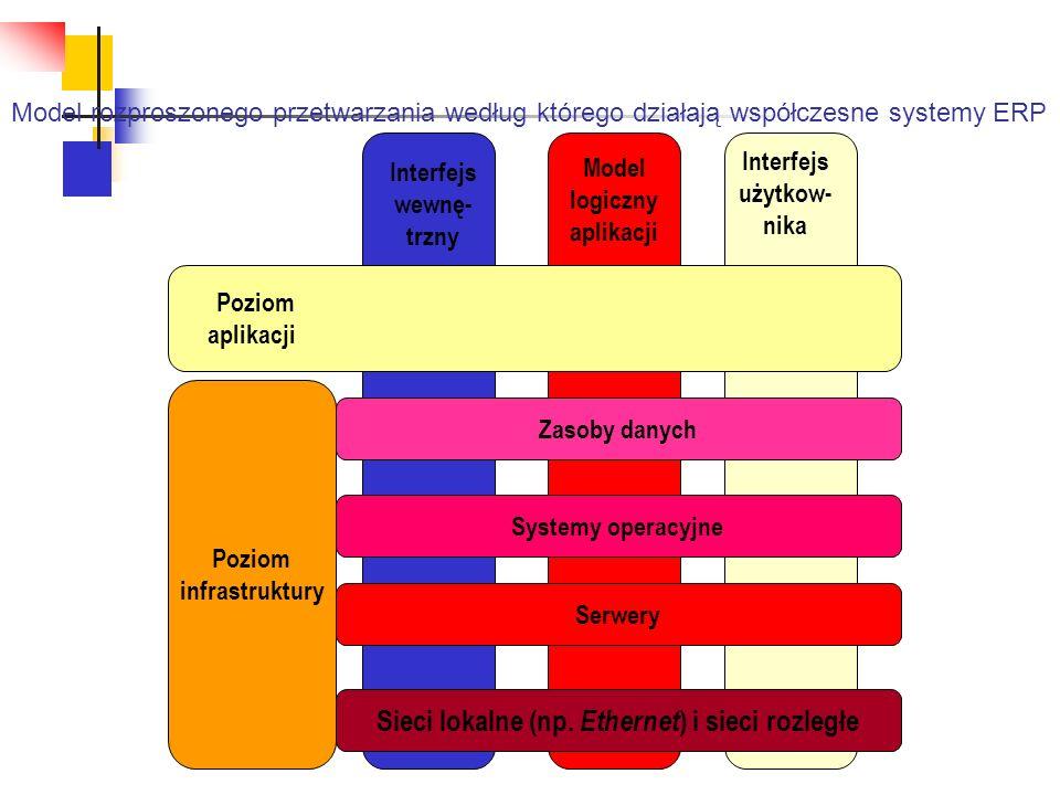 Sieci lokalne (np. Ethernet) i sieci rozległe