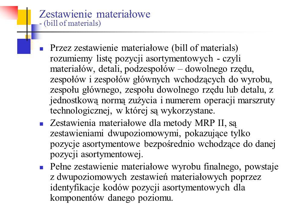 Zestawienie materiałowe - (bill of materials)