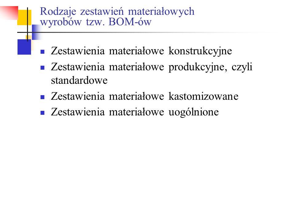 Rodzaje zestawień materiałowych wyrobów tzw. BOM-ów