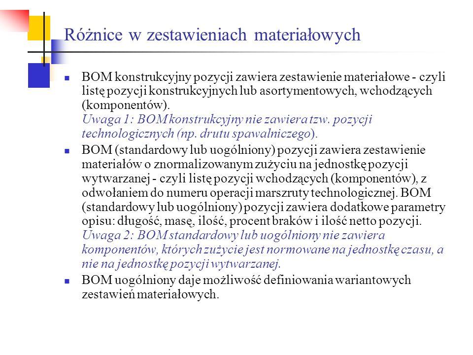 Różnice w zestawieniach materiałowych