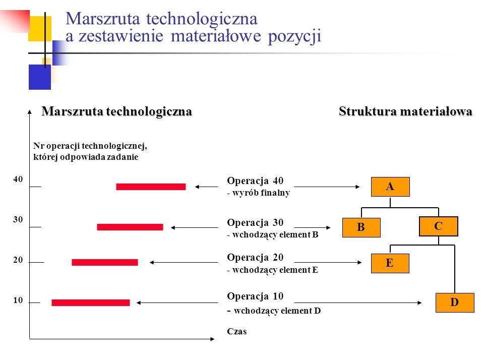 Marszruta technologiczna a zestawienie materiałowe pozycji