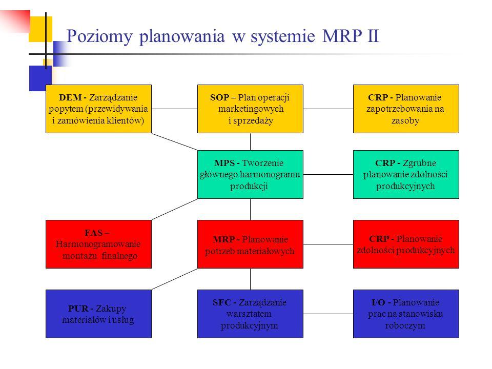 Poziomy planowania w systemie MRP II