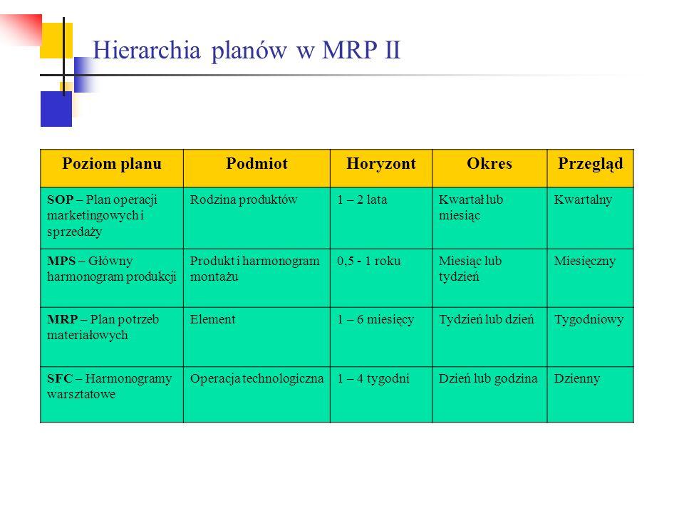 Hierarchia planów w MRP II