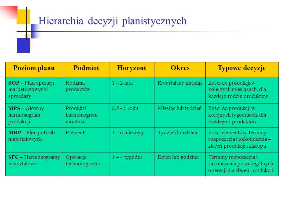 Hierarchia decyzji planistycznych