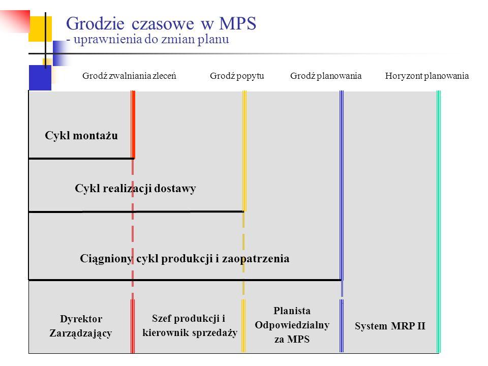 Grodzie czasowe w MPS - uprawnienia do zmian planu