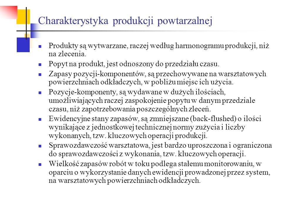 Charakterystyka produkcji powtarzalnej