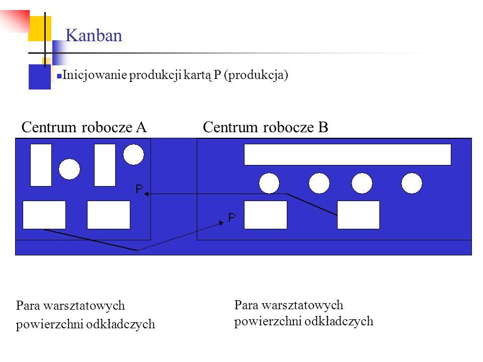 Kanban Centrum robocze A Centrum robocze B