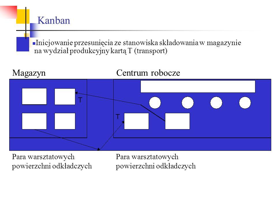 Kanban Magazyn Centrum robocze