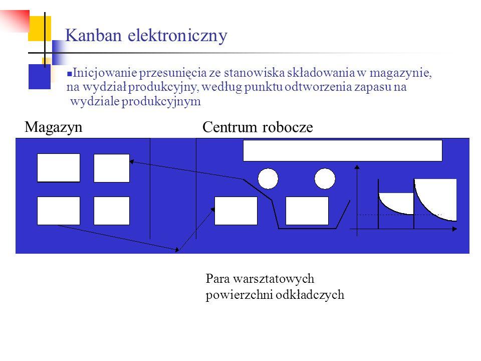Kanban elektroniczny Magazyn Centrum robocze