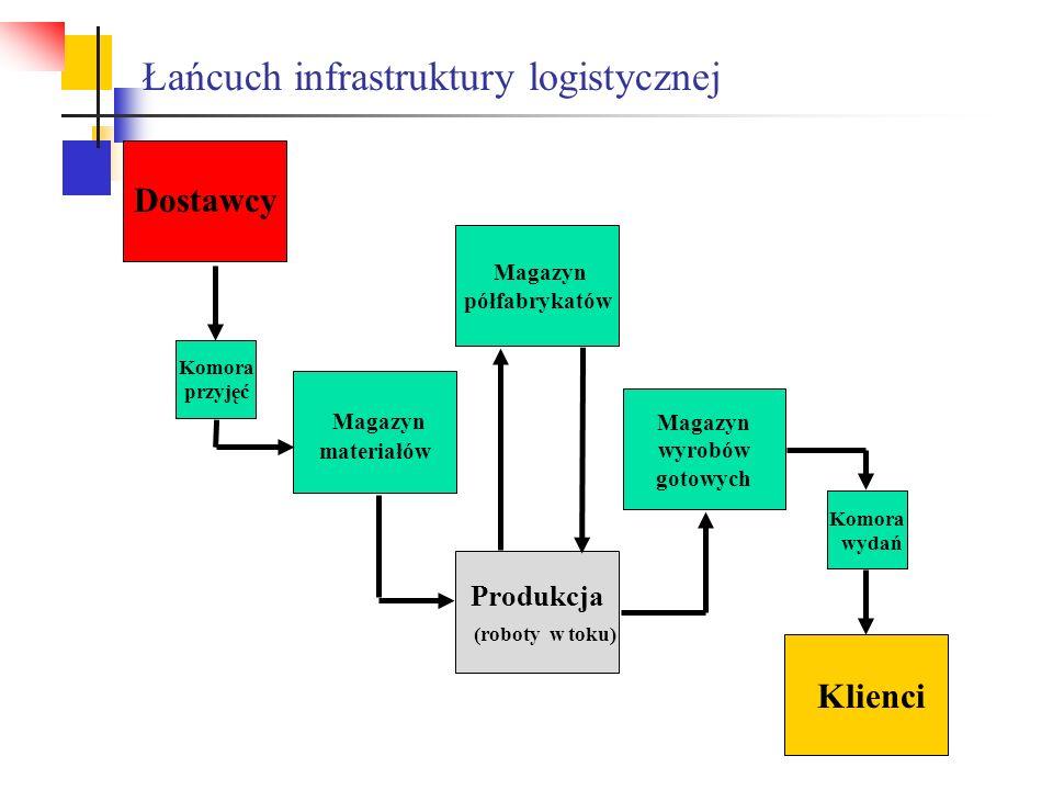 Łańcuch infrastruktury logistycznej