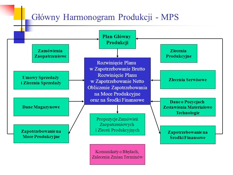 Główny Harmonogram Produkcji - MPS