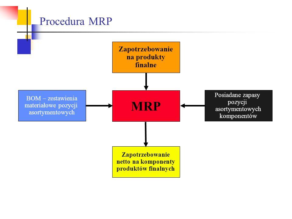 MRP Procedura MRP Zapotrzebowanie na produkty finalne Posiadane zapasy