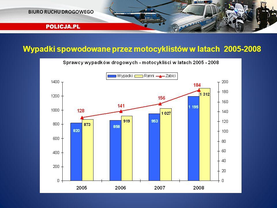 Wypadki spowodowane przez motocyklistów w latach 2005-2008