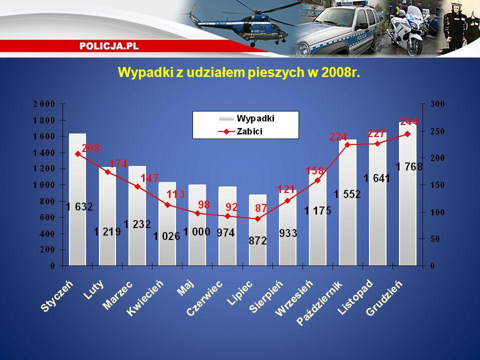 Wypadki z udziałem pieszych w 2008r.