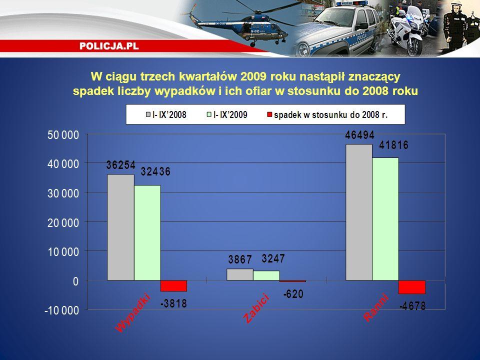 W ciągu trzech kwartałów 2009 roku nastąpił znaczący spadek liczby wypadków i ich ofiar w stosunku do 2008 roku