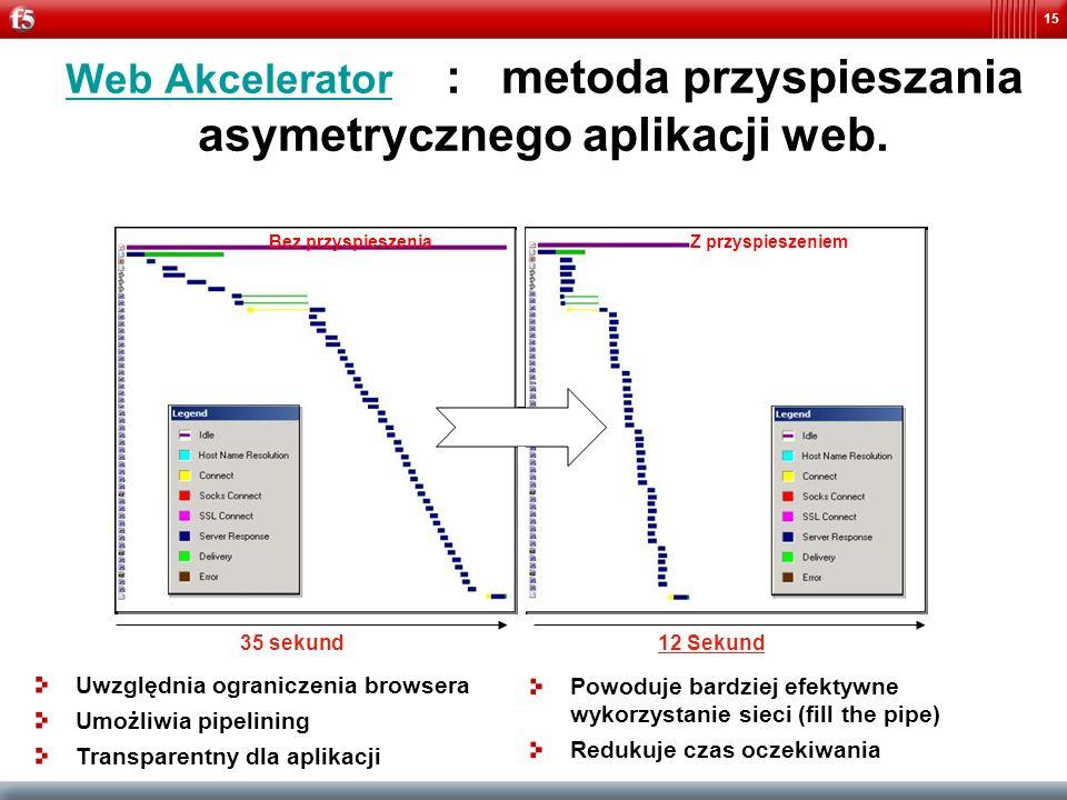 Web Akcelerator : metoda przyspieszania asymetrycznego aplikacji web.
