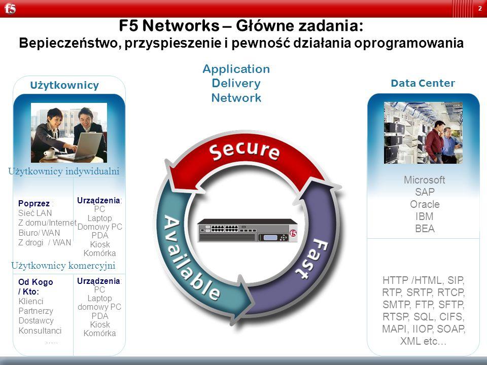 F5 Networks – Główne zadania: Bepieczeństwo, przyspieszenie i pewność działania oprogramowania