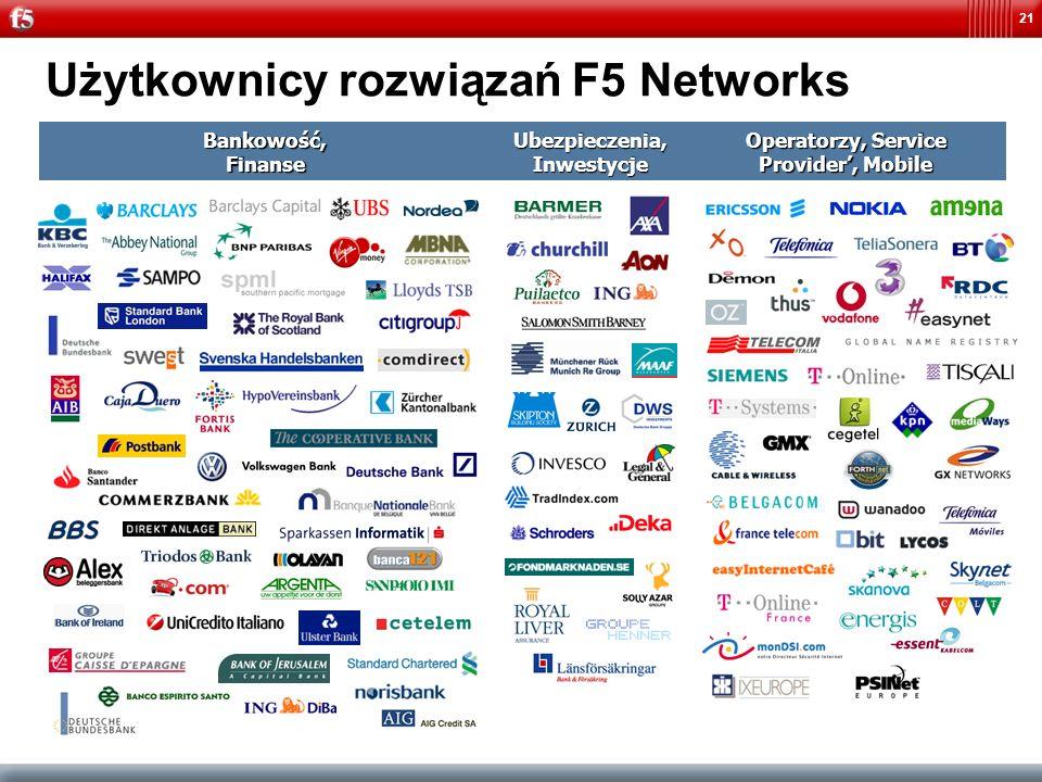 Użytkownicy rozwiązań F5 Networks
