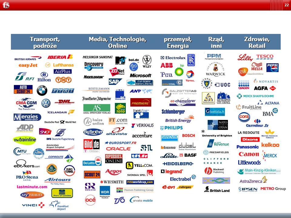 Transport, podróże Media, Technologie, Online przemysł, Energia Rząd, inni Zdrowie, Retail