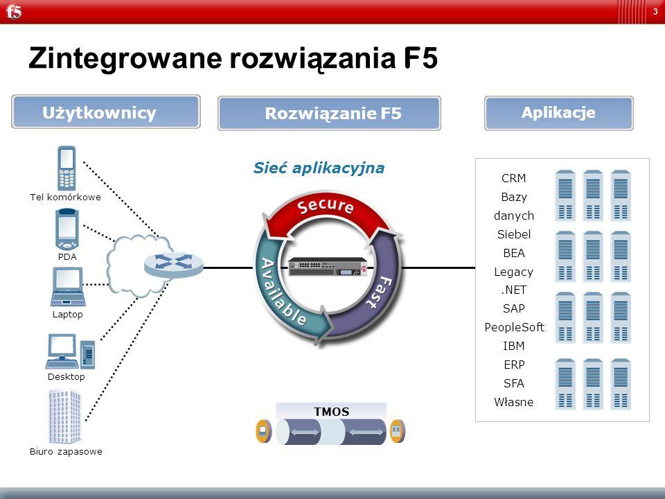 Zintegrowane rozwiązania F5
