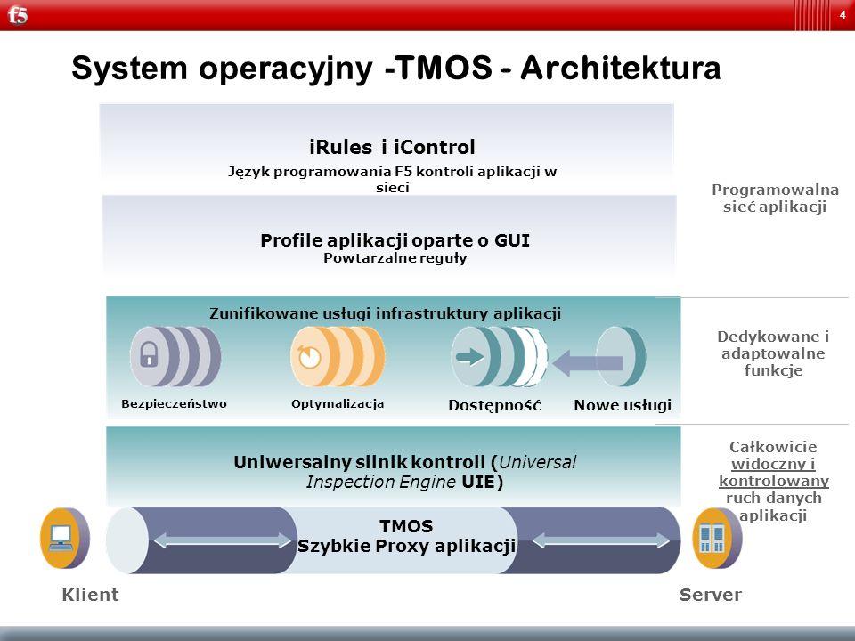 System operacyjny -TMOS - Architektura