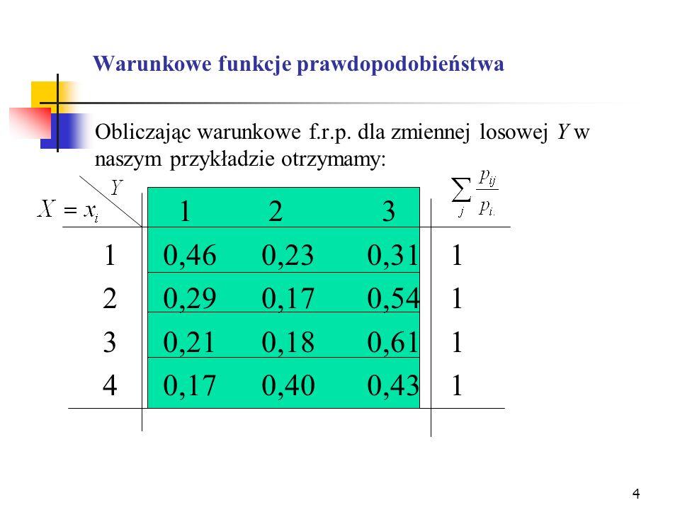 Warunkowe funkcje prawdopodobieństwa