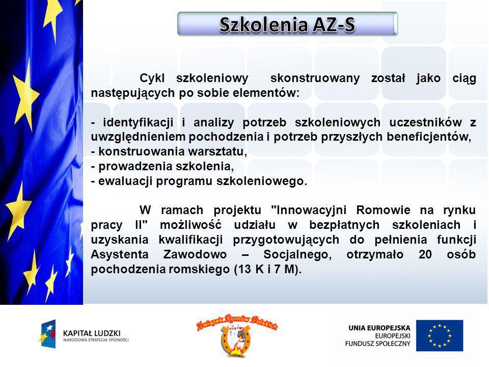 Szkolenia AZ-SCykl szkoleniowy skonstruowany został jako ciąg następujących po sobie elementów: