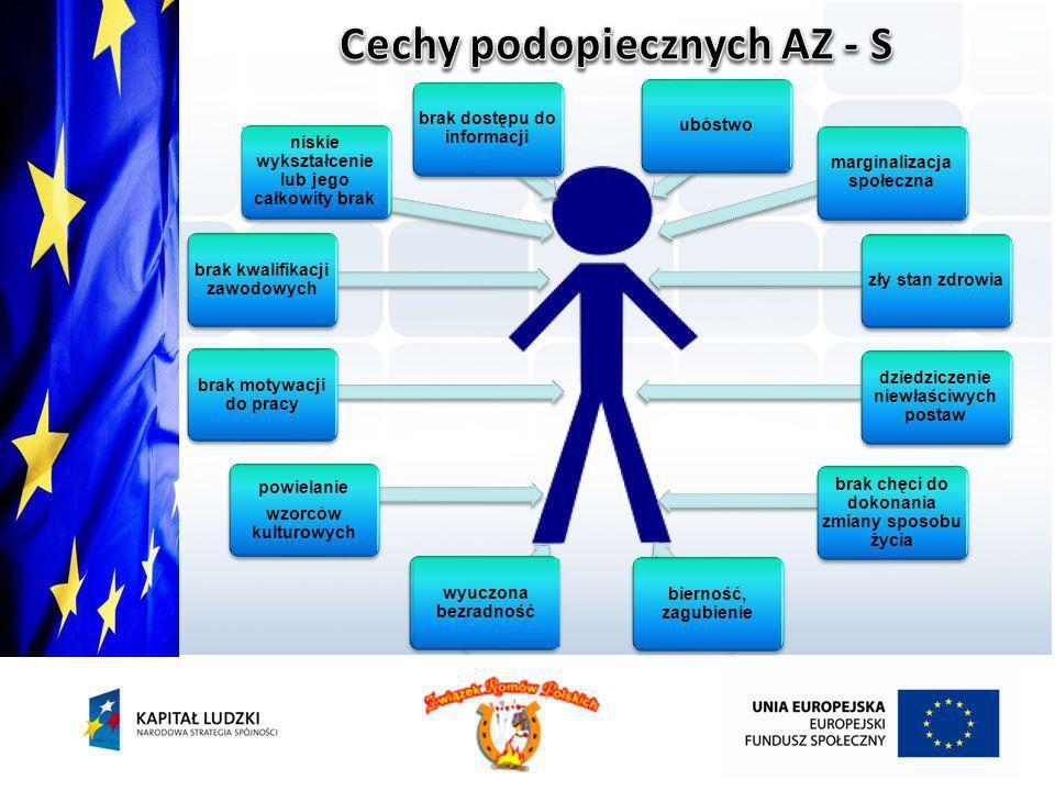 Cechy podopiecznych AZ - S