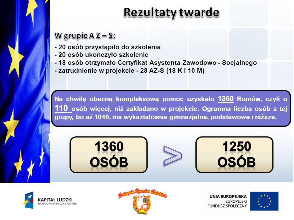 > Rezultaty twarde 1360 osób 1250 osób W grupie A Z – S: