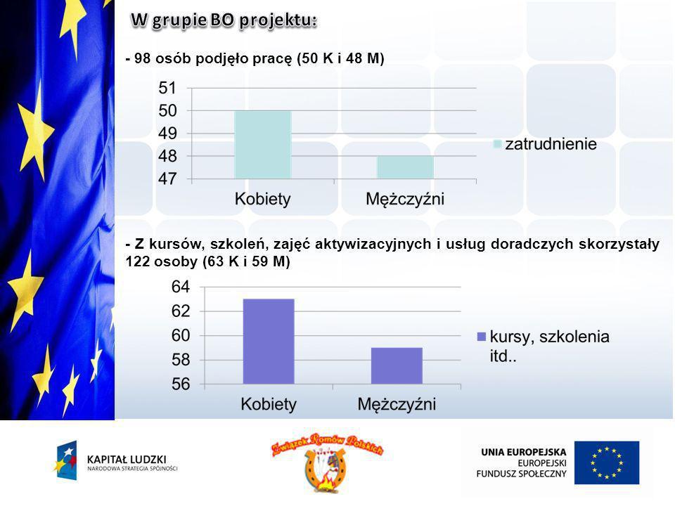 W grupie BO projektu: - 98 osób podjęło pracę (50 K i 48 M)