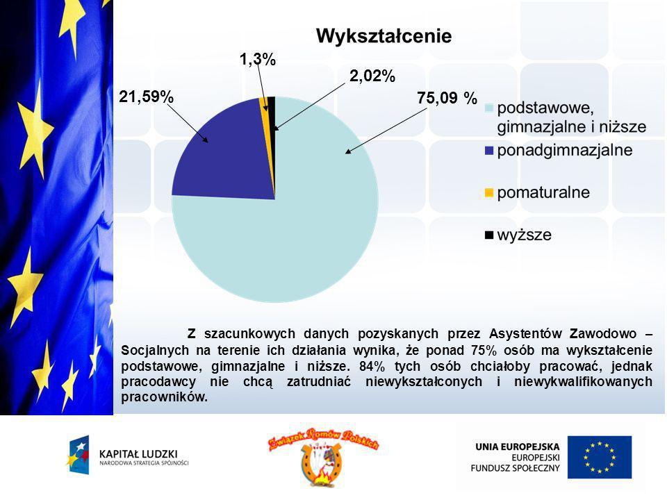 1,3%2,02% 21,59% 75,09 %