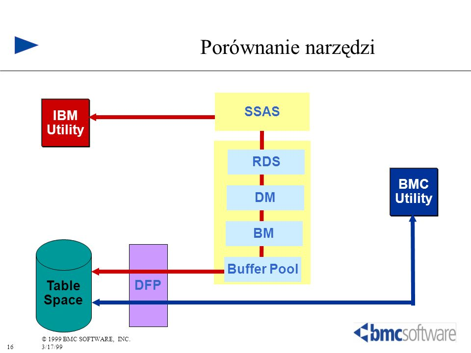 Porównanie narzędzi SSAS IBM Utility RDS BMC Utility DM BM Table