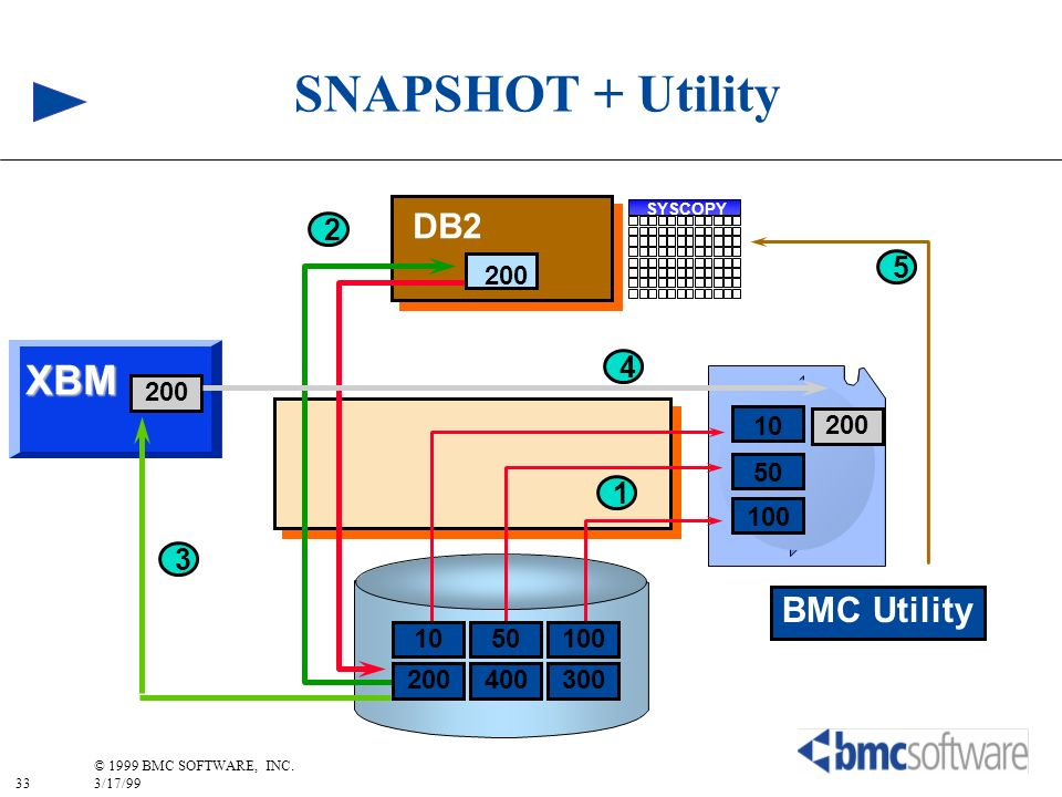 SNAPSHOT + Utility XBM DB2 BMC Utility 2 5 4 1 3 200 200 50 10 100 200