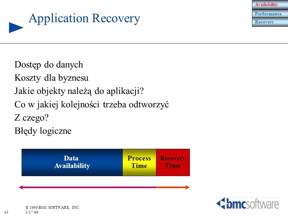 Application Recovery Dostęp do danych Koszty dla byznesu