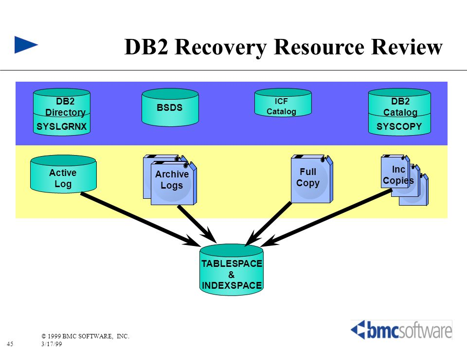 DB2 Recovery Resource Review TABLESPACE & INDEXSPACE
