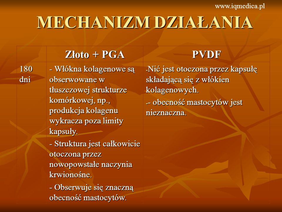 MECHANIZM DZIAŁANIA Złoto + PGA PVDF 180 dni