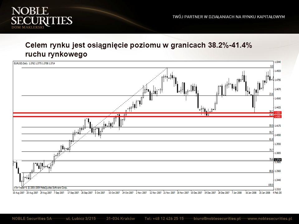 Celem rynku jest osiągnięcie poziomu w granicach 38. 2%-41