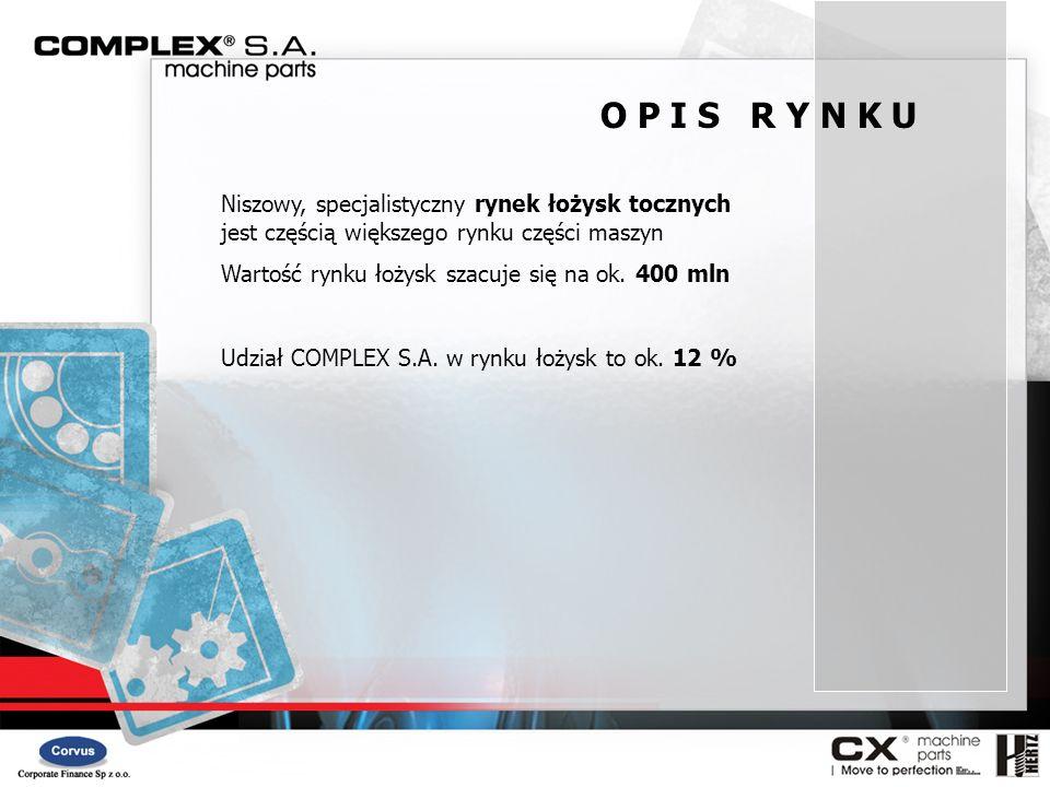 O P I S R Y N K U Niszowy, specjalistyczny rynek łożysk tocznych jest częścią większego rynku części maszyn.