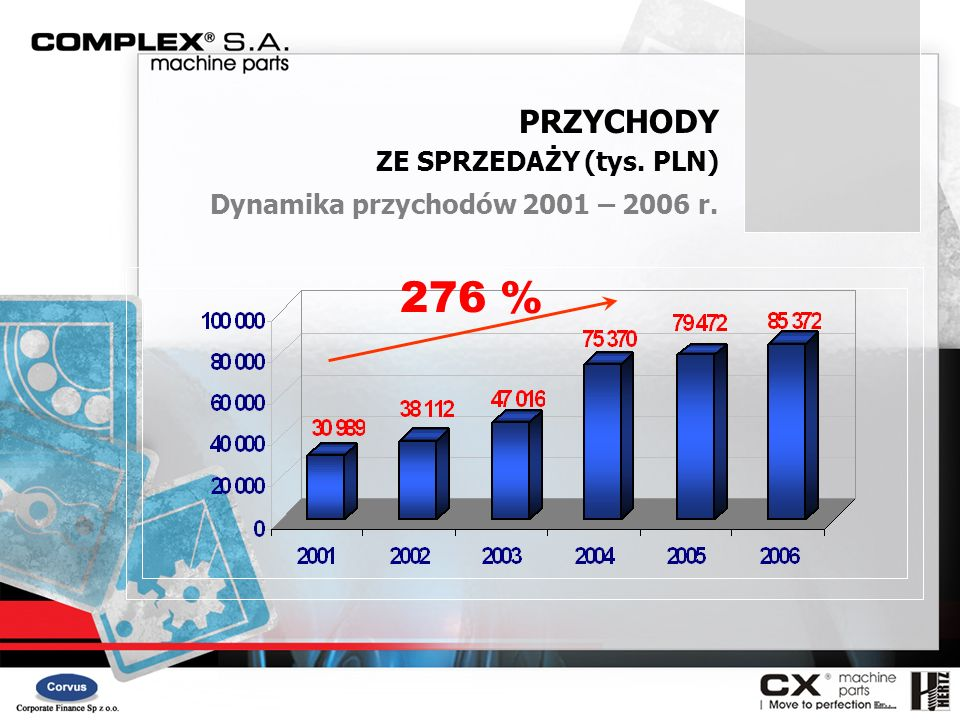 276 % PRZYCHODY ZE SPRZEDAŻY (tys. PLN)