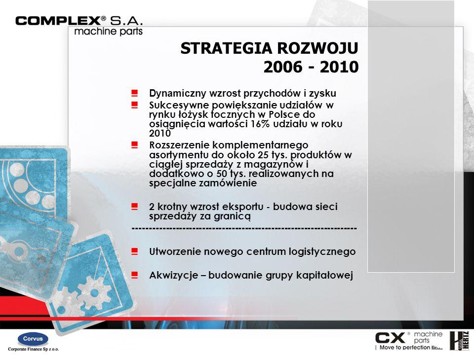 STRATEGIA ROZWOJU 2006 - 2010 Dynamiczny wzrost przychodów i zysku