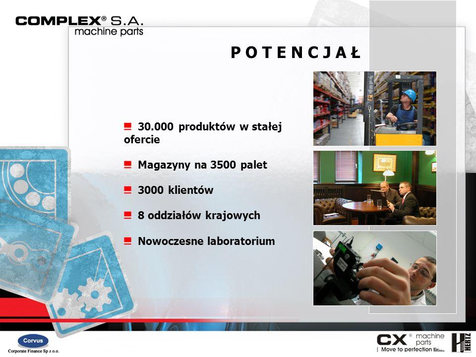 P O T E N C J A Ł 30.000 produktów w stałej ofercie