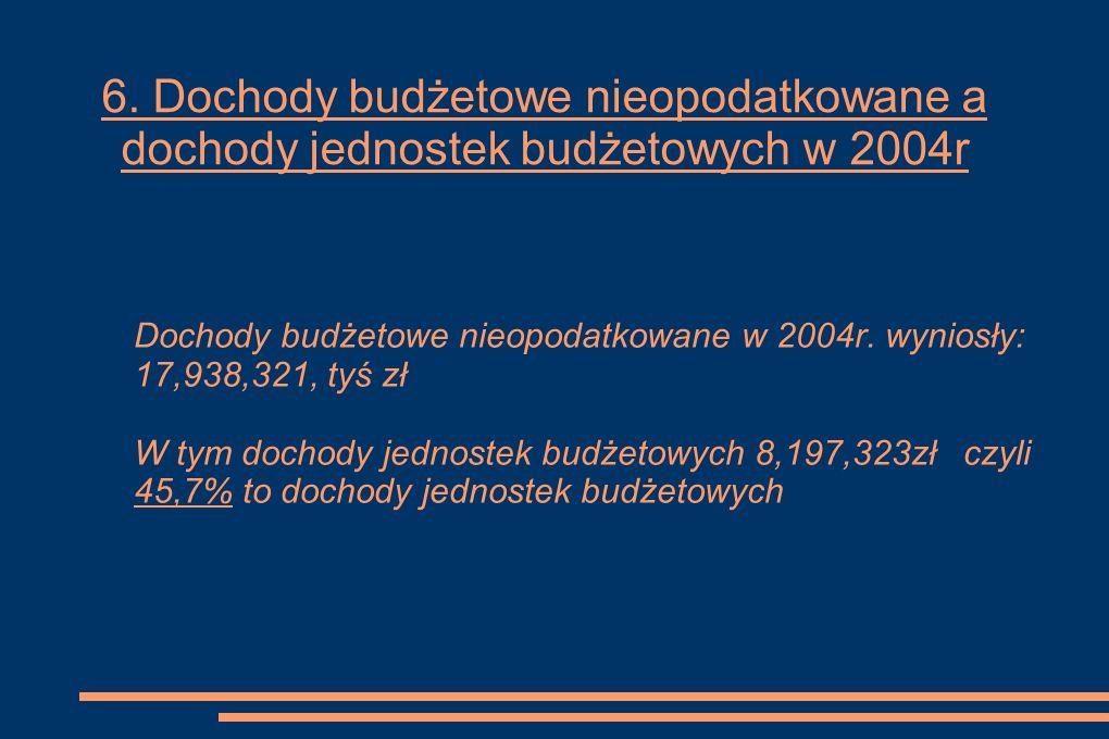 6. Dochody budżetowe nieopodatkowane a dochody jednostek budżetowych w 2004r