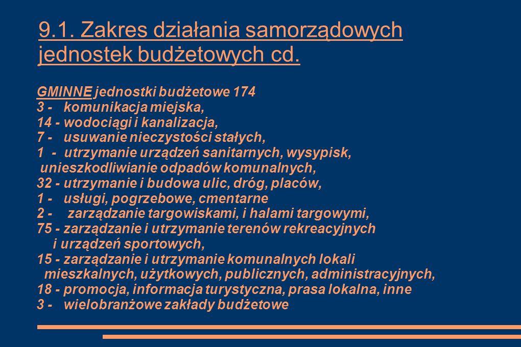 9.1. Zakres działania samorządowych jednostek budżetowych cd.