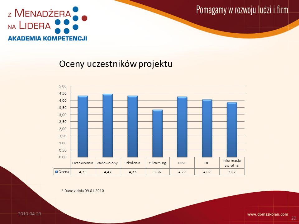 Oceny uczestników projektu